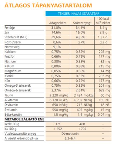Hills-PD-Urinary-Care-Ocean-fish-száraztáp-tápérték