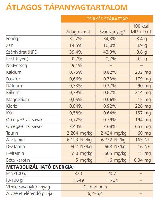 Hills-PD-C/D-macska-száraztáp-tápértékek